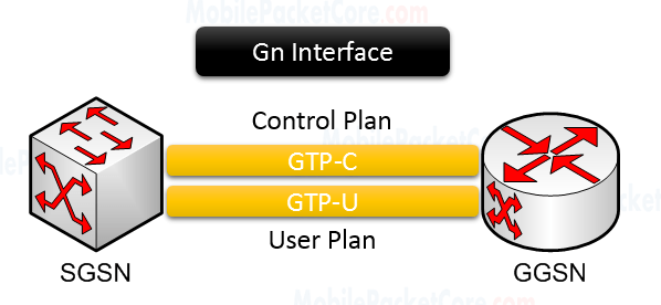Gn Interface