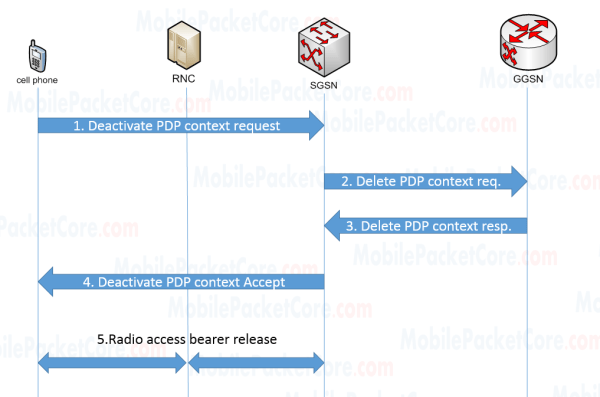 PDP Context Deactivation Procedures (MS initiated)