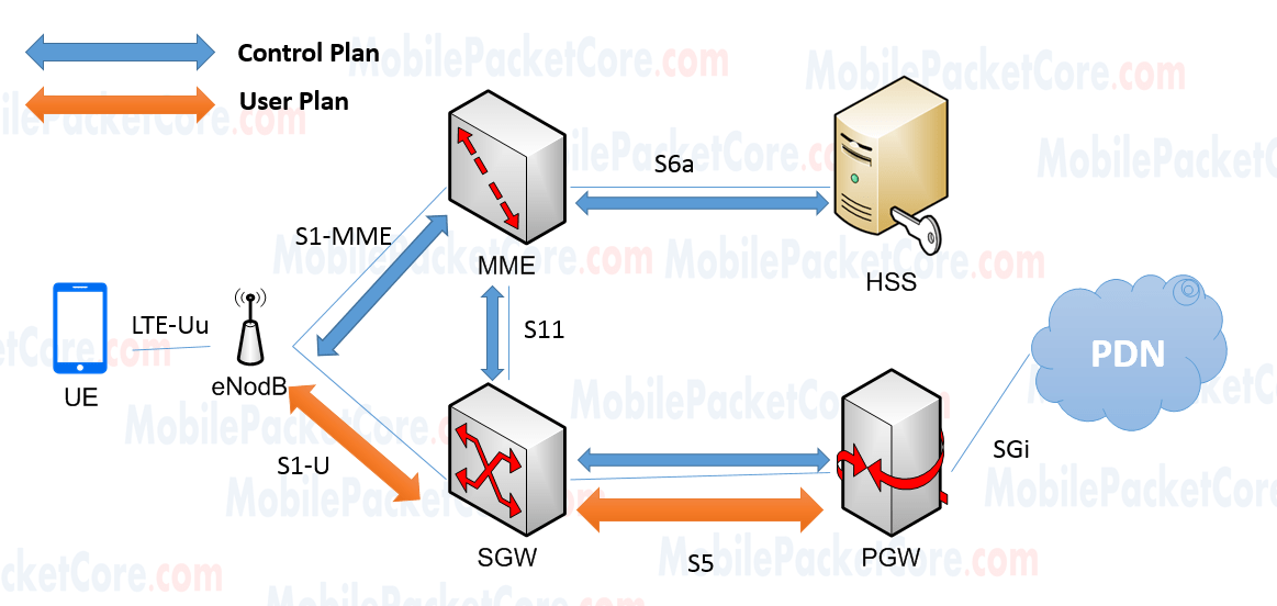 Lte  4g  Network Architecture - Lte Core Network