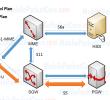 LTE (4G) Network Architecture