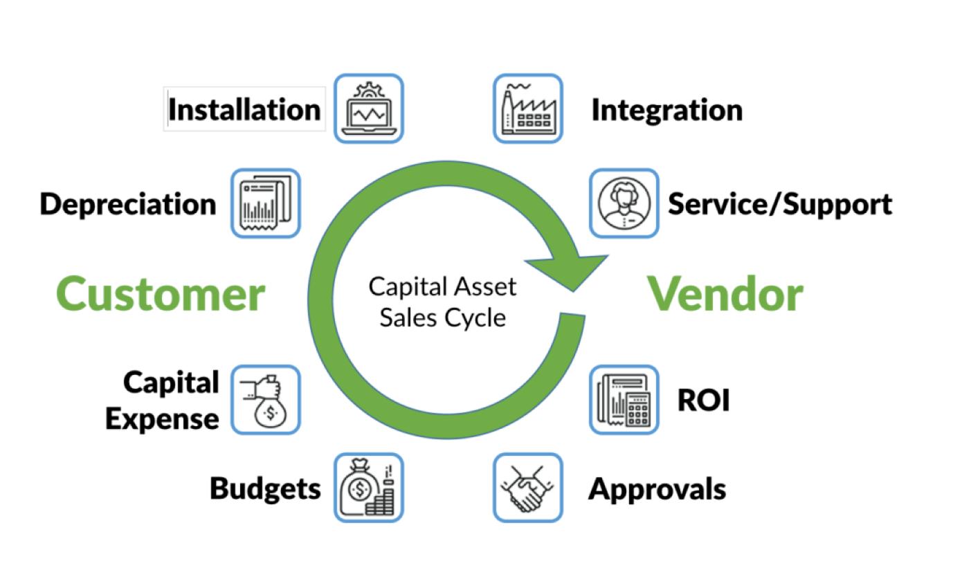 Capital asset cycle diagram