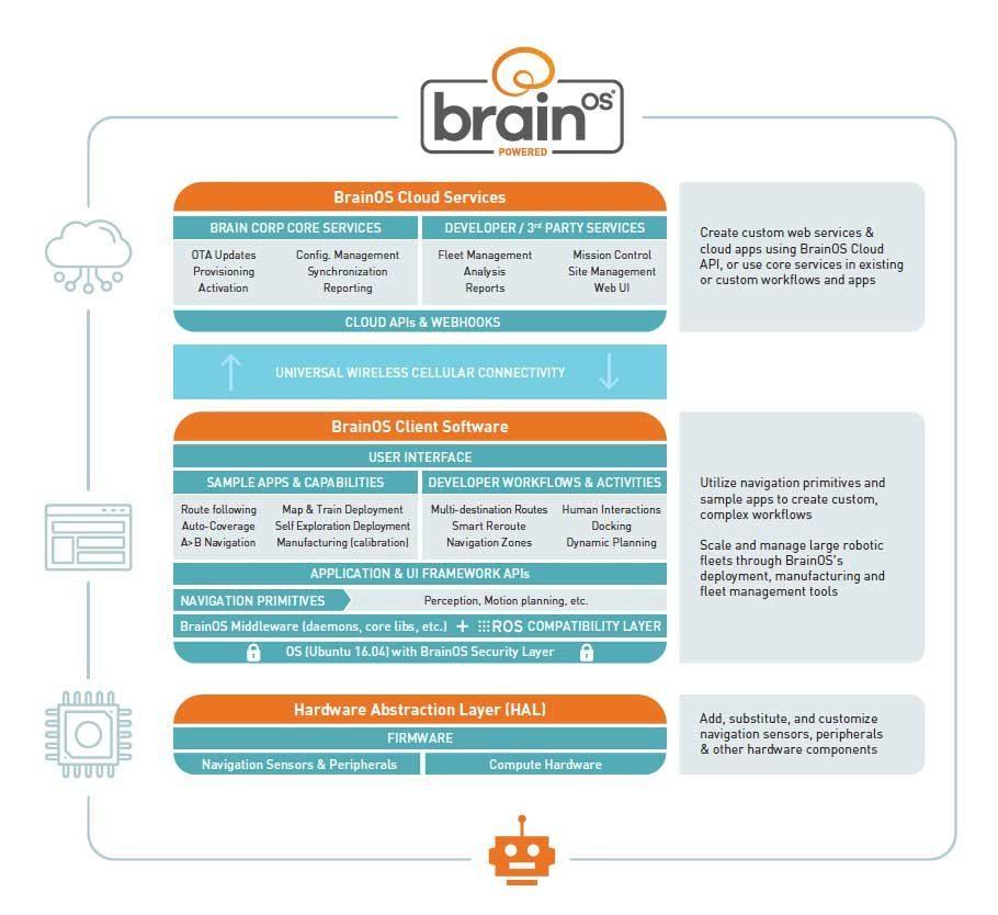 BrainOS Marketecture diagram