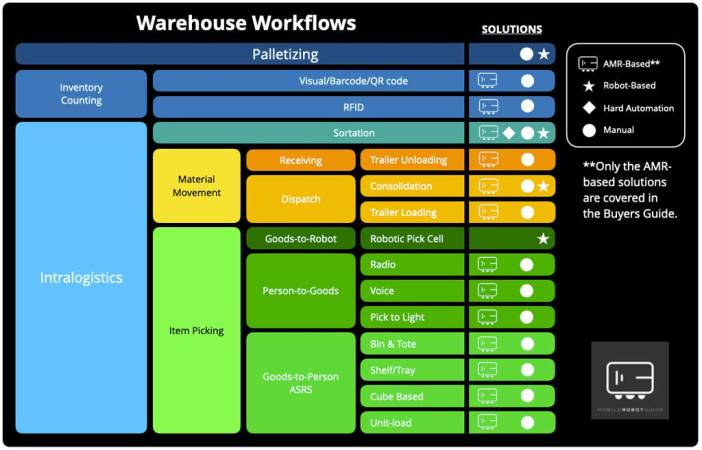 A diagram of warehouse workflow illustrating the various categories of workflow