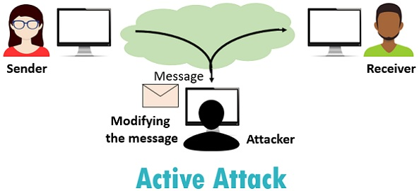 Hack A Cell Phone using Control Message Attacks