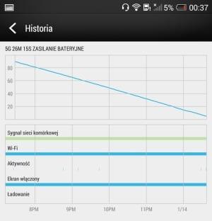 HTC One Max Wydajność Baterii