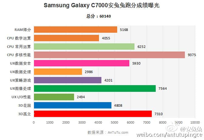 Alleged-Galaxy-C7-benchmark-results-2