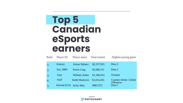 Highest earning esports professionals in Canada