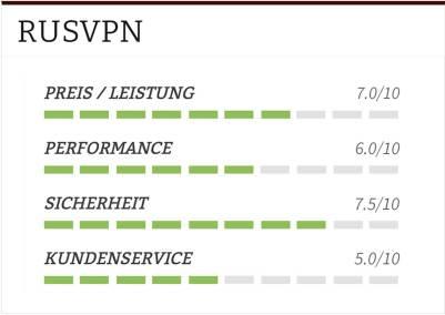 RUSVPN Test Tabelle