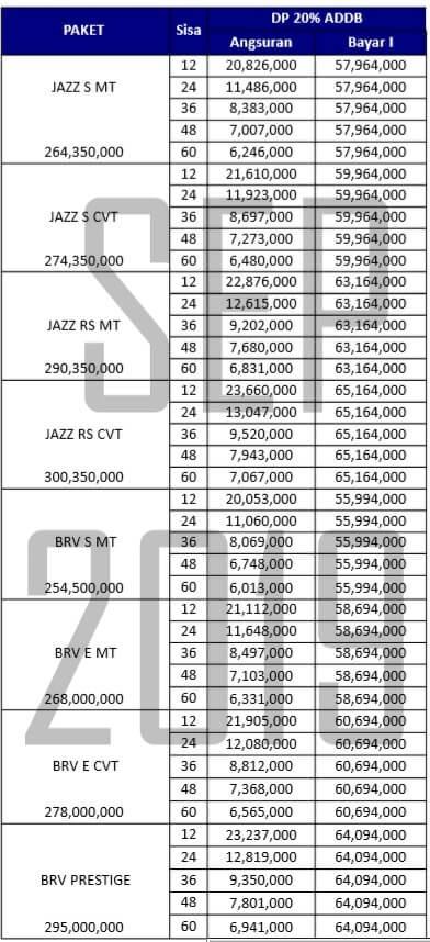 akhir tahun awal Brio Desember 2019 Harga Mobil Honda Mobilio Daftar Dealer Pekanbaru Riau Simulasi Kredit Paket Price List Murah DP Angsuran cicilan Promo Showroom HRV CRV Jazz