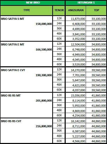 Harga Mobil Honda Pekanbaru 2020 Harga Mobil Honda Riau 0853 55 386 777 Promo Mobil Honda Pekanbaru Harga Mobil Honda Pekanbaru Dealer Showroom Mobil Honda Pekanbaru