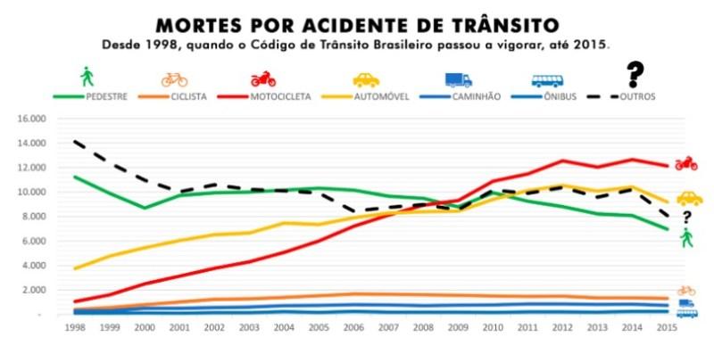Mortes por acidente de trânsito
