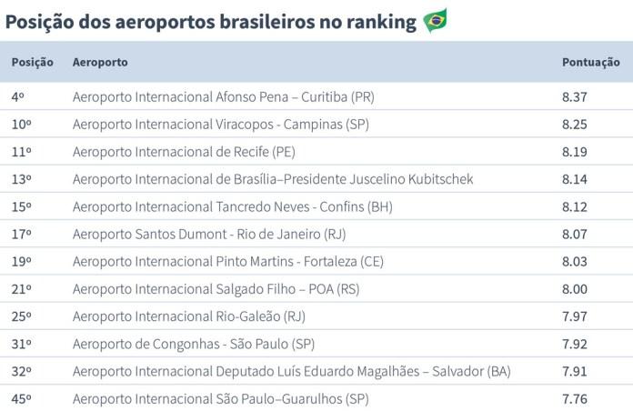 Posição aeroportos