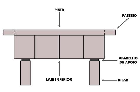 Estrutura da Ponte