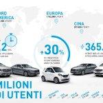 Il carsharing cresce sempre più velocemente: car2go festeggia oltre 3 milioni di clienti