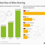 I dati mondiali sul Bike Sharing e la mappa delle postazioni