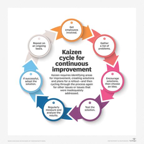 kaizen method reduce maintenance costs