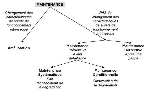 Les différents types de maintenance