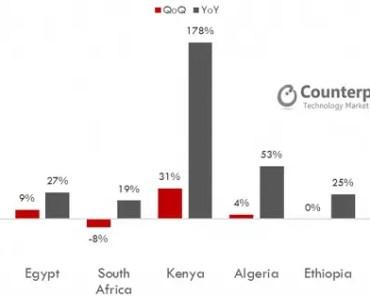 Africa Mobile Phone market Q3 2016