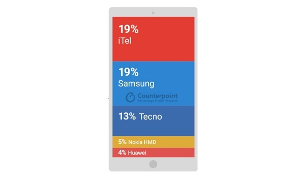 iTel's success - MEA mobile market share Q2 2017