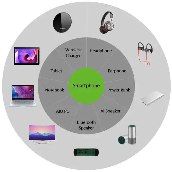 Leagoo range of products
