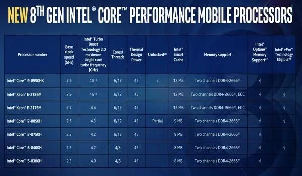 Intel Launches Hexa-core Processor For Laptops 1