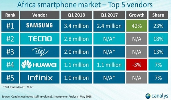 Transsion dominates African smartphone market