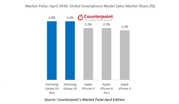 counterpoint bestselling smartphones april 2018