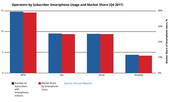 smartphone users in Nigeria and Market Share (Q4 2017)