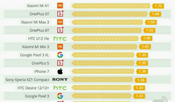 Smartphone Radiation Ranking (2019)