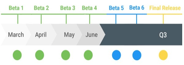 Android Q release date timeline