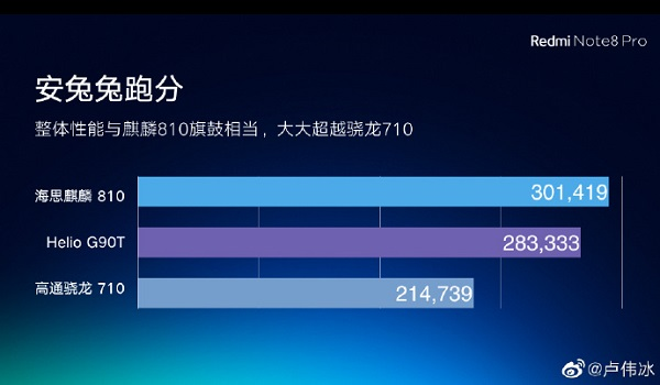 Mediatek Helio G90T beats Snapdragon 710 on Antutu