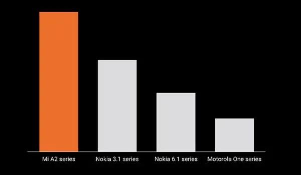Xiaomi Mi A-series domainates Android One 2018