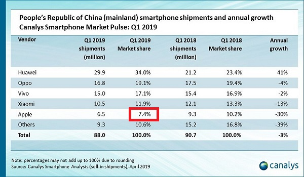 Apple smartphone marketshare in China 2019