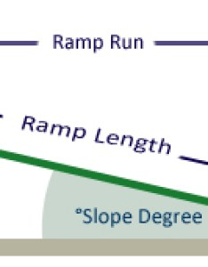 Wheelchair ramp graphic slope chart also  percent of grade formula rh mobilitybasics