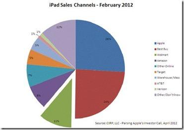 walmart-ipad-sales-chart