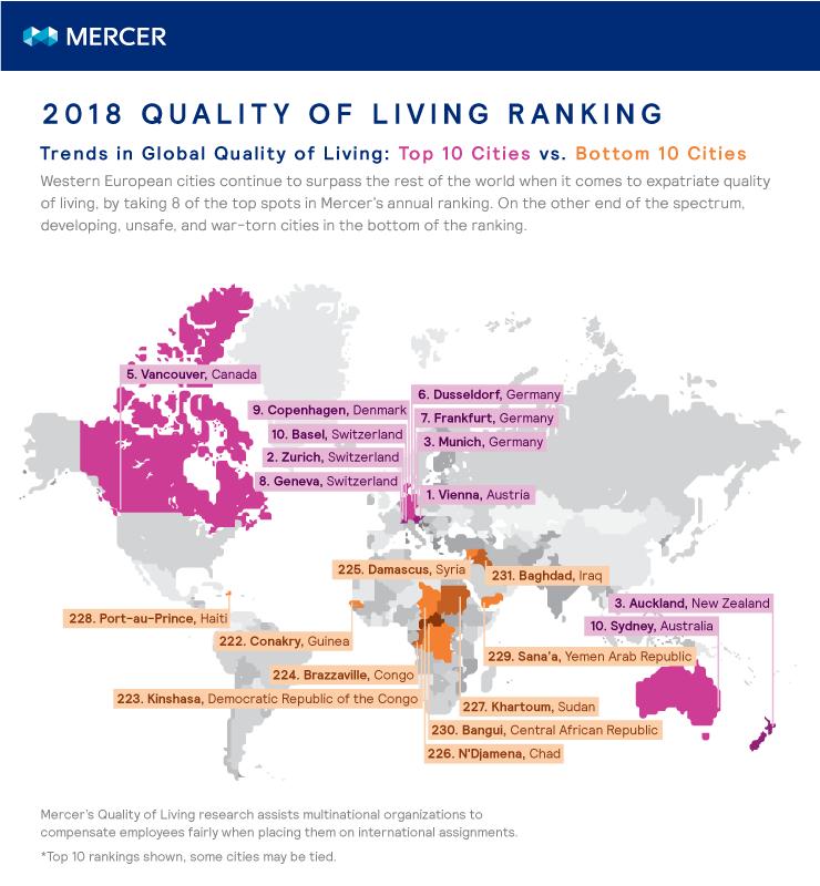 Quality of Living City Ranking  Mercer