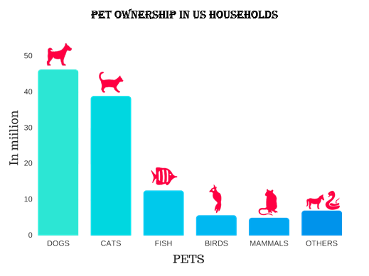 what is the pet ownership rate in US households? which pet is growing in popularity?