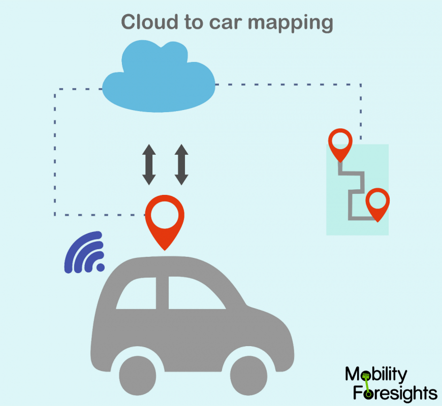 Why is Cloud to Car mapping for Autonomous car getting prominence?