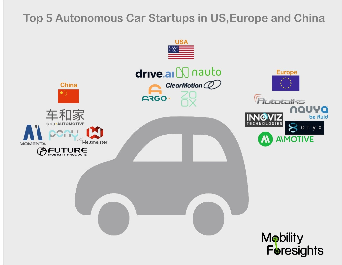which are the top 5 self-driving car startups