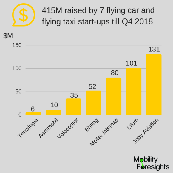 Funding raised by flying car and flying taxi startups till Q4 2018 - infographic