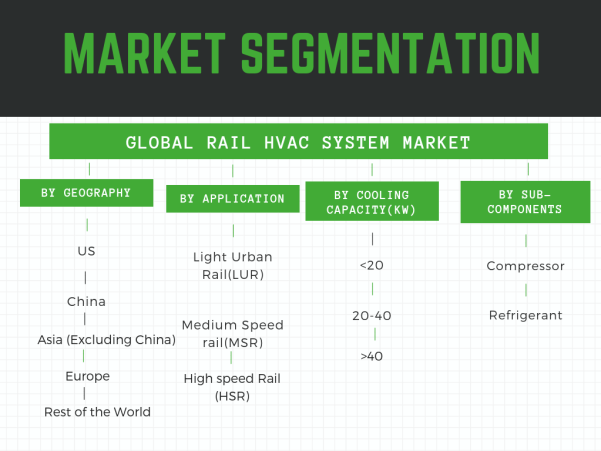 Rail HVAC System Market Segmented by geography,application,cooling capacity and sub-components