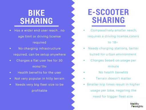 Difference between bike sharing and scooter sharing business model