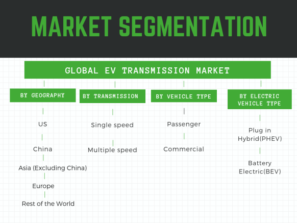 Ev transmission market segmented by geography,application and type