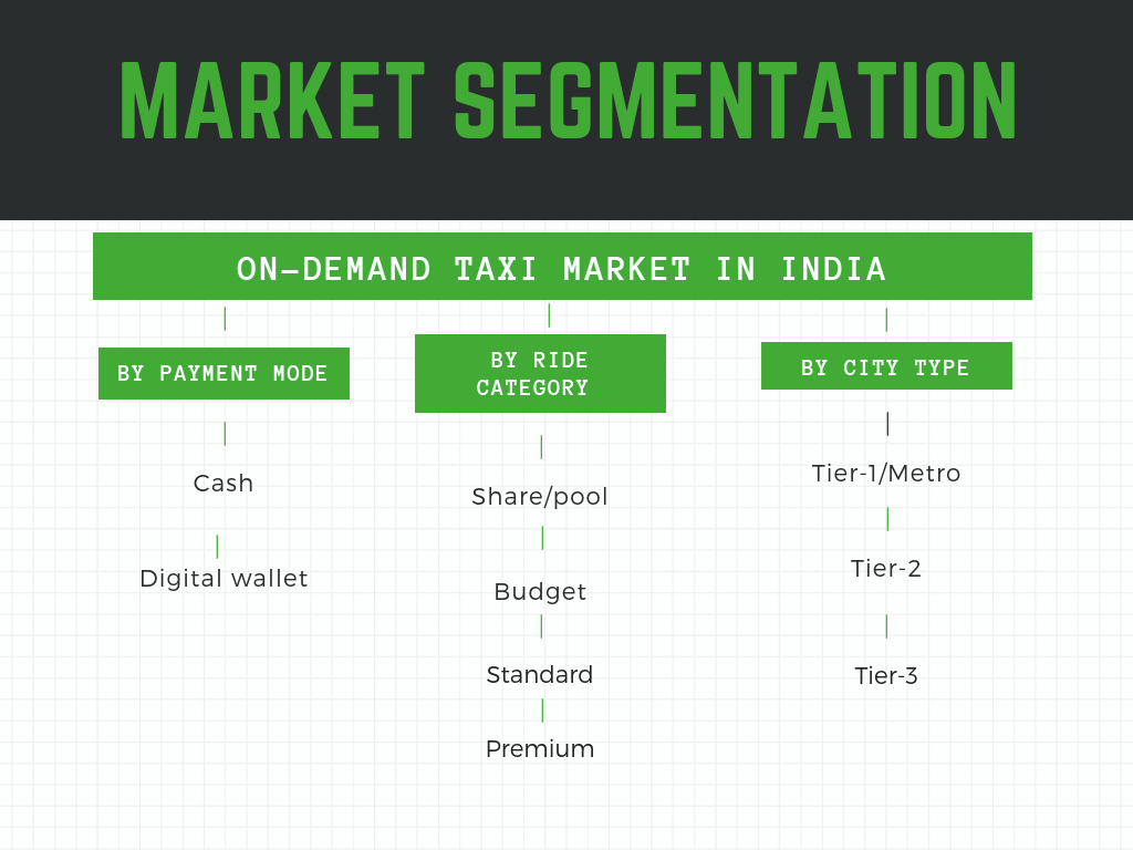 On-Demand Taxi Market in India 2019-2025