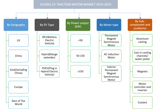 Global EV traction Motor Market Segmentation by vehicle type, geography, motor type,sub-components and auxiallaries
