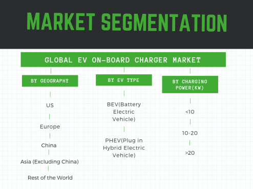 Infographic: EV on board charger market segmented by EV type , geography and charging power