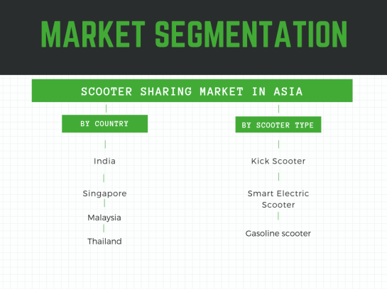Scooter sharing market in asia Segmentaation by countries and vehicle type