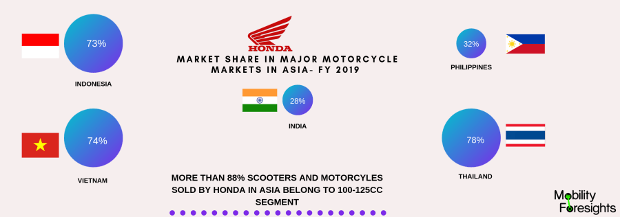 honda market share in asian countries