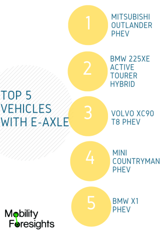 Top 5 vehicles equipped with E-axle includes BMW, Mini and Volvo