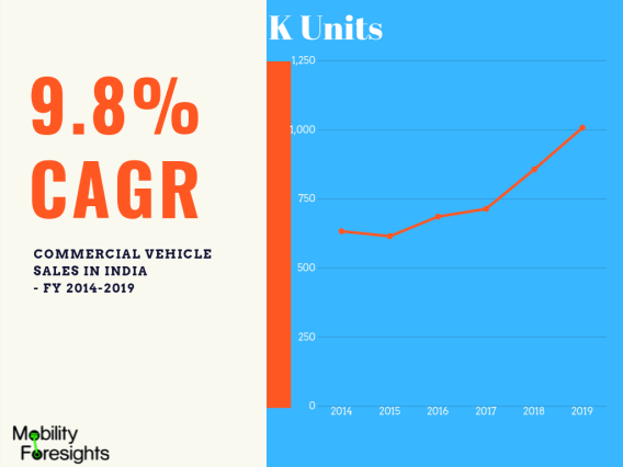India truck market grew at a CAGR of 9.8% in past five years. This infographic details sales for past 5 financial years